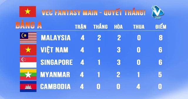 Tổng kết ngày thi đấu đầu tiên SEA Games 30: Đội tuyển quốc gia Mobile Legends: Bang Bang Việt Nam bất phân thắng bại với hàng loạt đối thủ lớn - Ảnh 6.