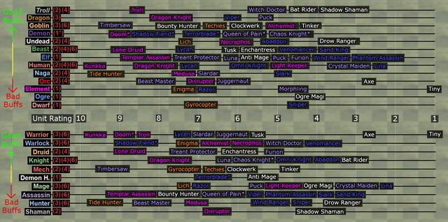 DOTA 2: Các cách build đội hình đang bá đạo nhất trong custom map gây nghiện Auto Chess - Ảnh 7.