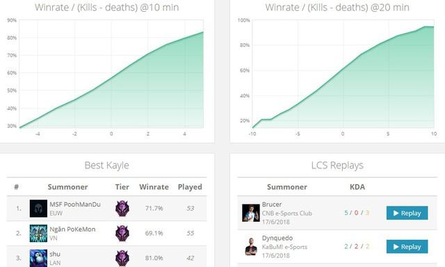 LMHT: Bất chấp việc bị Riot đì đọt, Kayle vẫn đang sở hữu tỉ lệ thắng quá lỗi - Ảnh 4.