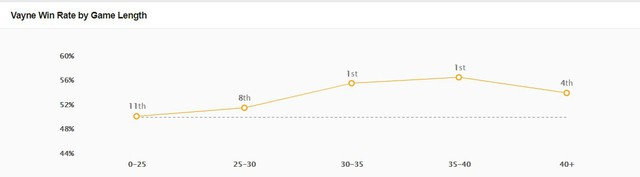 LMHT: Vayne Đường trên đang thống trị rank Hàn với tỉ lệ thắng cao ngất ngưởng - Ảnh 4.