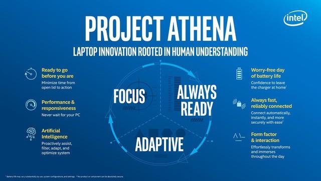 Microsoft giới thiệu Project Athena như một giải pháp tiết kiệm pin cho Laptop - Ảnh 3.