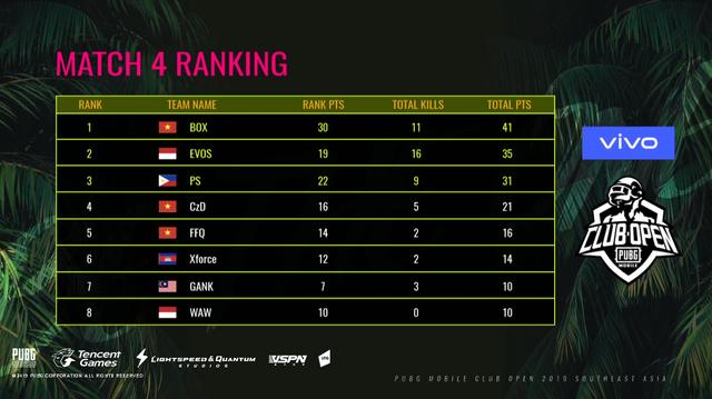 PUBG Mobile: Tuyển thủ bị sưng và mưng mủ ngón tay, BOX Gaming vẫn ăn Top 1 - Ảnh 3.