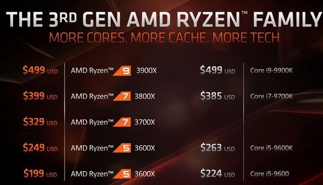 Tin đồn: Intel sắp giảm giá cực mạnh các dòng CPU của mình để cạnh tranh với Ryzen 3000 của AMD - Ảnh 2.