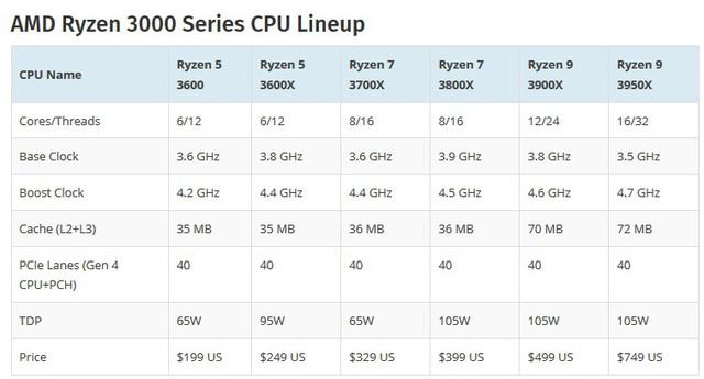 Lộ điểm số của AMD Ryzen 7 3800X - CPU 8 nhân chiến game ngon bổ rẻ thật khó để bỏ qua - Ảnh 4.