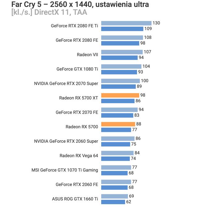 AMD Radeon RX 5700 XT và Radeon RX 5700 thậm chí còn được giảm giá trước khi bán, quá ngon quá rẻ - Ảnh 7.