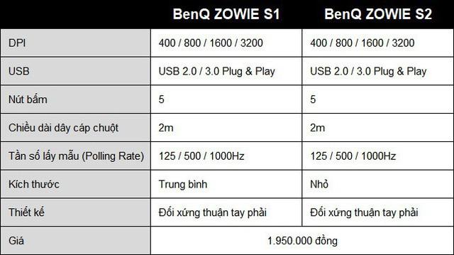 BenQ ZOWIE S Series - vũ khí hạng nặng mới dành cho game thủ - Ảnh 5.