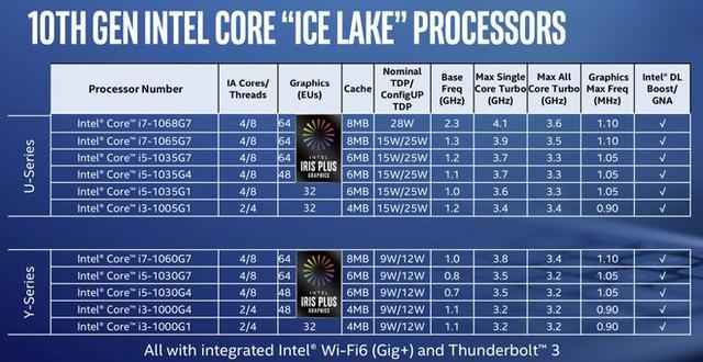 Ra mắt thêm 8 bộ xử lý Gen 10th mới nhưng dùng tiến trình cũ, Intel càng làm người dùng rối trí khi mua máy mới - Ảnh 3.