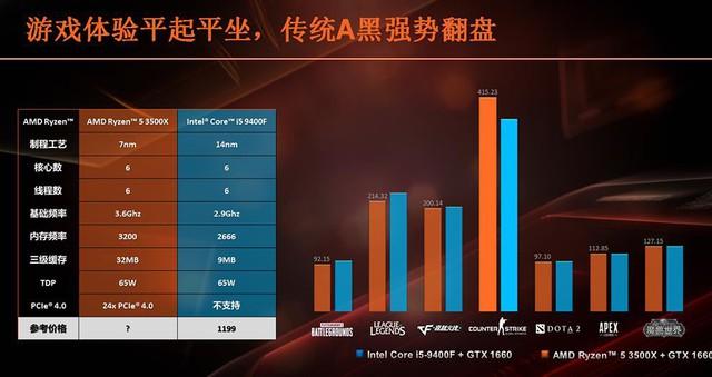 AMD Ryzen 5 3500X và Ryzen 5 3500 sắp lộ diện, đối căng của CPU siêu gaming i5 9400F của Intel - Ảnh 2.