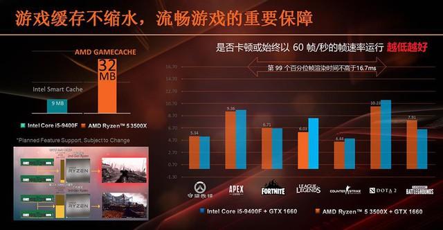 AMD Ryzen 5 3500X và Ryzen 5 3500 sắp lộ diện, đối căng của CPU siêu gaming i5 9400F của Intel - Ảnh 3.