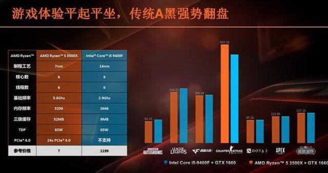 Đập hộp và đánh giá AMD Ryzen 5 3500X: Gaming vượt trội so với Intel Core i5 9400F - Ảnh 2.
