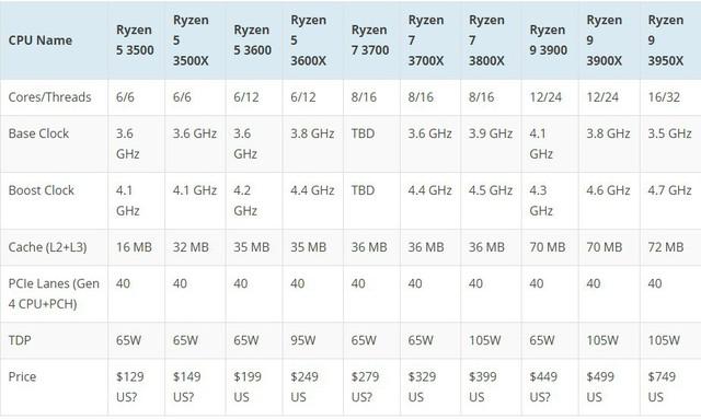 Đập hộp và đánh giá AMD Ryzen 5 3500X: Gaming vượt trội so với Intel Core i5 9400F - Ảnh 4.