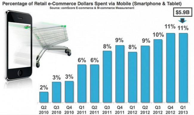 Tỉ lệ tiêu dùng qua thiết bị di động (tablet, smartphone) trong ngành thương mại điện tử bán lẻ tại Mỹ đạt 5,9 tỉ USD trong quý 1-2013 - Nguồn: comScore
