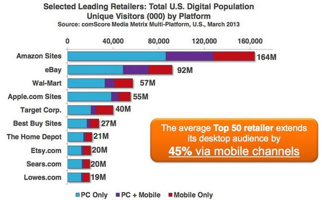 Số lượng người tiêu dùng truy cập vào 10 website thương mại điện tử hàng đầu của Mỹ, phân chia theo thiết bị gồm máy tính cá nhân (PC), thiết bị di động (mobile) hoặc kết hợp giữa PC và mobile - Nguồn: comScore