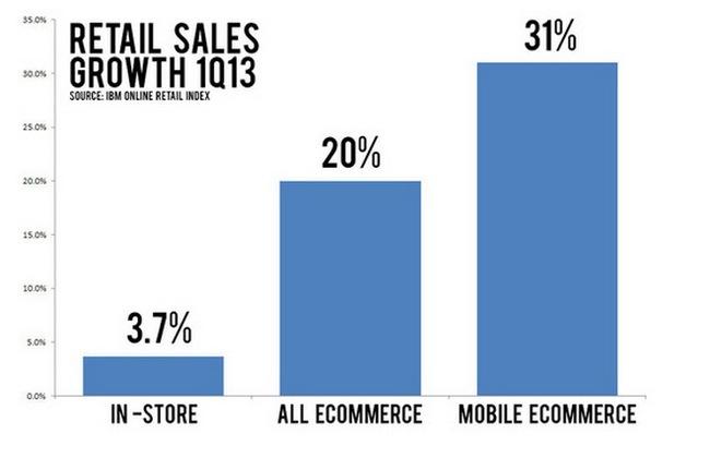 Tỉ lệ tăng trưởng của ngành bán lẻ truyền thống, thương mại điện tử và TMĐT trên di động (mobile E-commerce) tại Mỹ trong ba tháng đầu năm - Nguồn: IBM Online Retail Index
