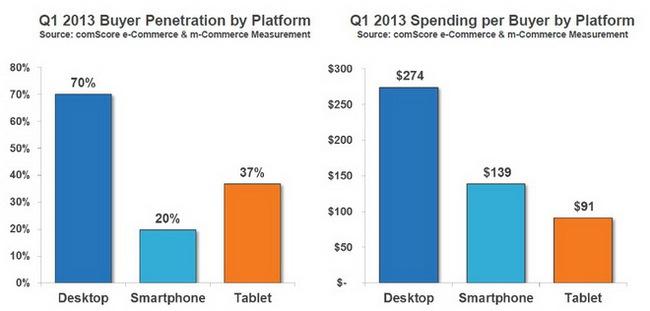 Tỉ lệ tiêu dùng tiềm năng của người dùng phân chia theo loại thiết bị (biểu đồ trái) và mức chi tiêu trung bình của mỗi người tiêu dùng khi sử dụng các loại thiết bị - Nguồn: comScore