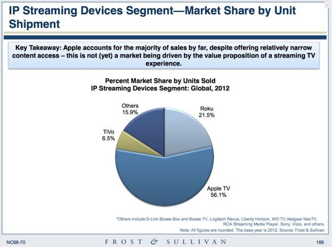 Apple TV nắm giữ phần lớn doanh thu thị trường thiết bị giải mã