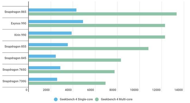 Vì sao Google cải lùi Pixel: Không trang bị Snapdragon 865, lại dùng Snapdragon 765G yếu hơn cả Snapdragon 855 của Pixel 4? - Ảnh 1.