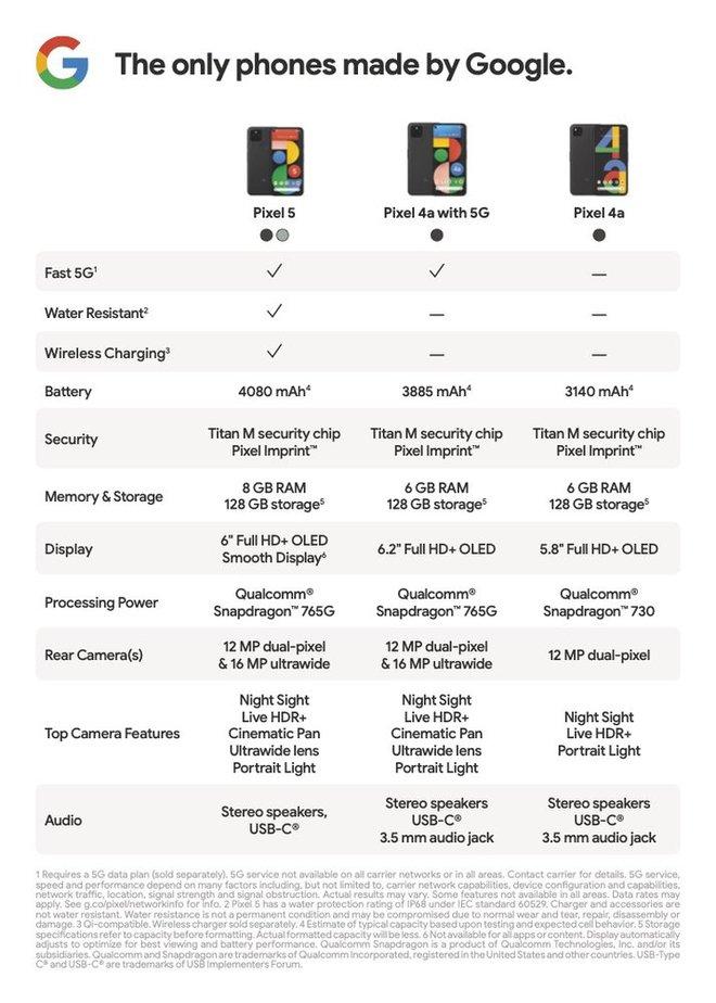 Pixel 4a 5G ra mắt: Snapdragon 765G, camera giống Pixel 5, màn hình và pin lớn hơn, giá 499 USD - Ảnh 4.