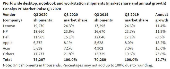 Đại dịch Covid-19 vô tình là đòn bẩy cho thị trường PC, thậm chí đạt mức tăng trưởng cao nhất sau hơn 1 thập kỷ - Ảnh 4.