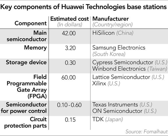 Mổ xẻ trạm gốc 5G Huawei mới thấy công ty Trung Quốc cần linh kiện Mỹ đến mức nào - Ảnh 3.