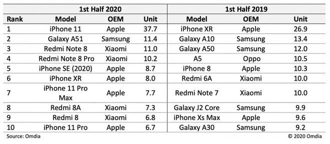 Dù có giá đắt hơn iPhone 11, iPhone 12 vẫn gián tiếp giúp Apple tung cú đấm mạnh nhất vào lãnh địa Android - Ảnh 4.