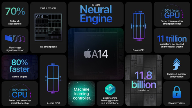 iPhone 12 và iPhone 12 mini ra mắt: Màn hình OLED, nâng cấp camera, A14 mạnh hơn 40%, hỗ trợ 5G, giá từ 699 USD - Ảnh 4.