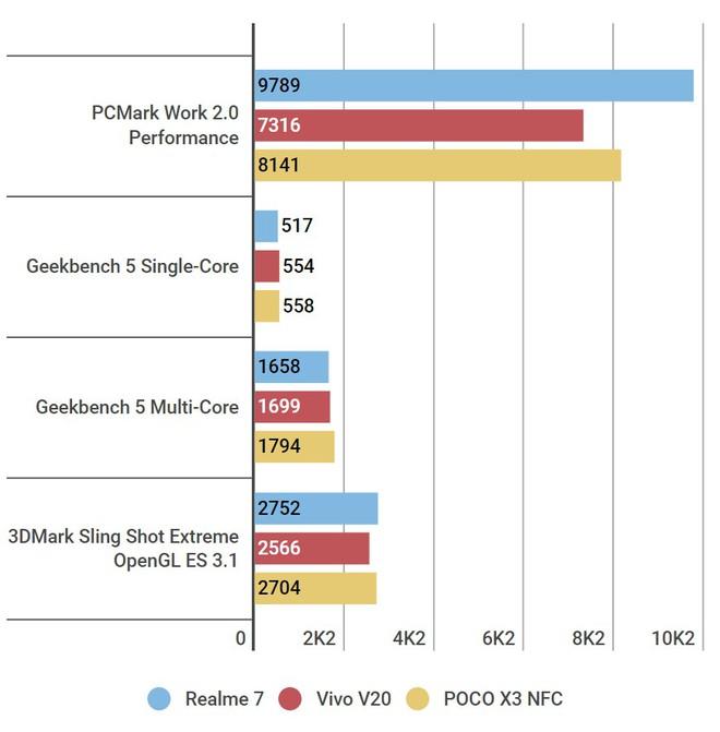 So sánh 3 smartphone tầm trung nổi bật cùng tầm giá: Realme 7 vs Vivo V20 vs POCO X3 NFC - Ảnh 12.