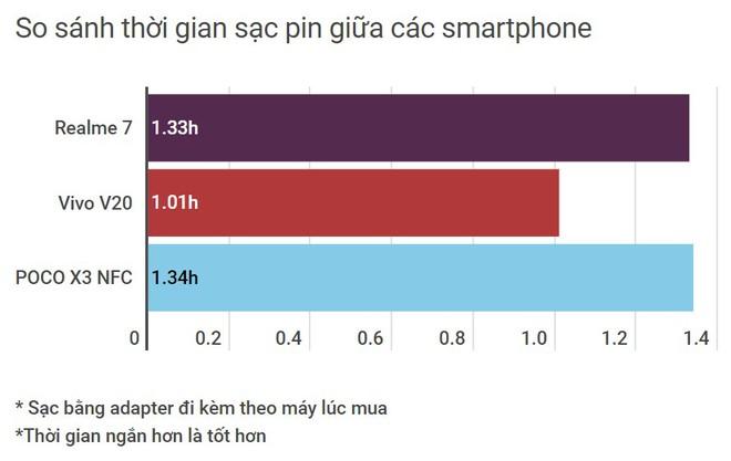 So sánh 3 smartphone tầm trung nổi bật cùng tầm giá: Realme 7 vs Vivo V20 vs POCO X3 NFC - Ảnh 26.
