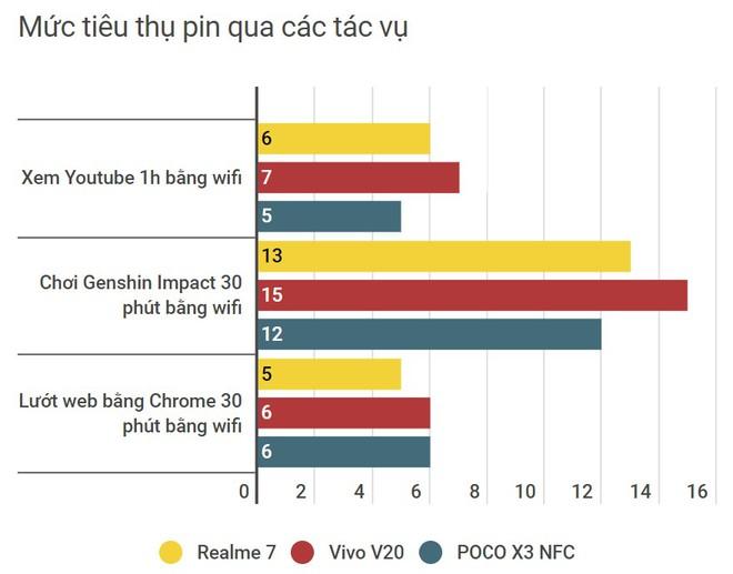 So sánh 3 smartphone tầm trung nổi bật cùng tầm giá: Realme 7 vs Vivo V20 vs POCO X3 NFC - Ảnh 24.
