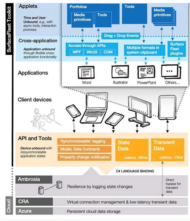 Microsoft giới thiệu concept SurfaceFleet, bước tiến đột phá về cộng tác làm việc trên đám mây - Ảnh 2.