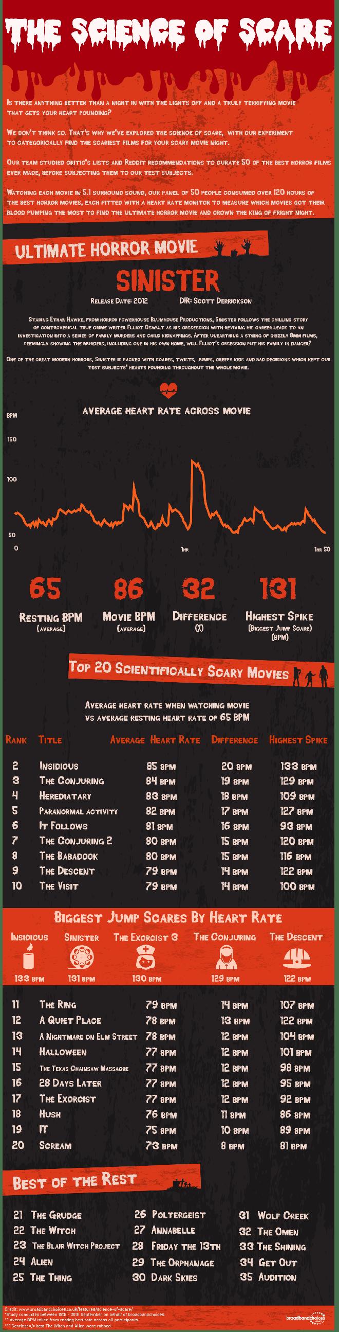 Sinister được bầu chọn là phim kinh dị đáng sợ nhất từ trước đến nay - Ảnh 3.