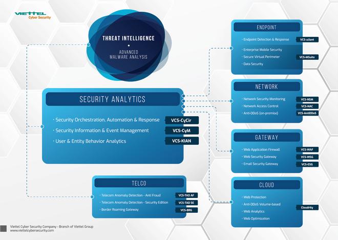 Viettel tiên phong trong đảm bảo an ninh mạng phục vụ chương trình chuyển đổi số - Ảnh 3.