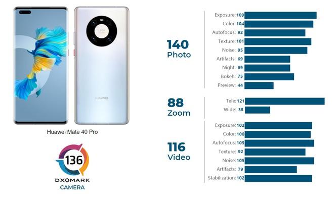 DxOMark: Huawei Mate40 Pro là smartphone chụp ảnh tốt nhất hiện nay - Ảnh 1.