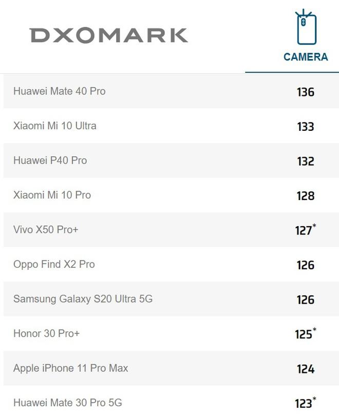 DxOMark: Huawei Mate40 Pro là smartphone chụp ảnh tốt nhất hiện nay - Ảnh 4.
