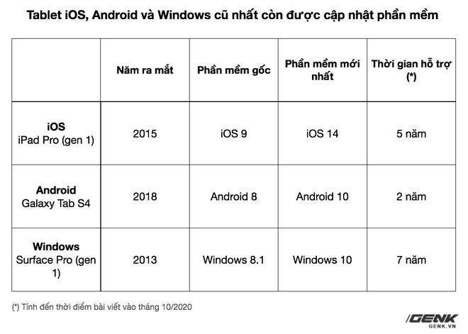 Đánh giá Galaxy Tab S7+: Hoàn toàn có cửa cạnh tranh với iPad - Ảnh 18.