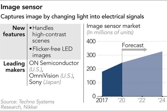 Vô đối trên thị trường cảm biến smartphone, Sony hướng đến cuộc cách mạng tiếp theo, cũng lại là cảm biến - Ảnh 3.