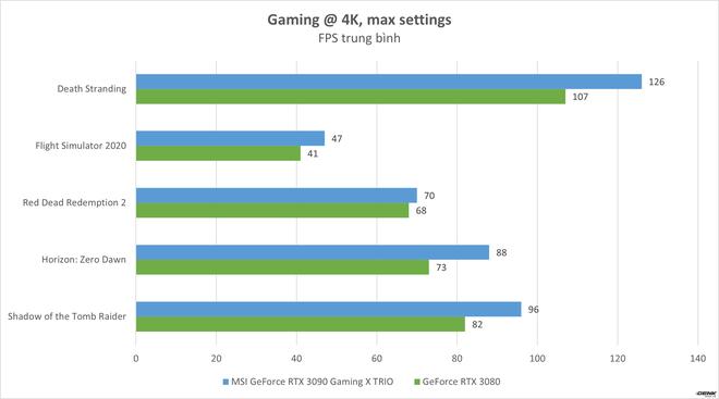 Đánh giá MSI GeForce RTX 3090 Gaming X TRIO: Khi sức mạnh của card đồ họa đã được đẩy đến giới hạn - Ảnh 16.