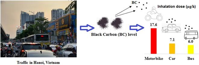 Nghiên cứu: Người đi xe máy ở Hà Nội đang bị phơi nhiễm carbon đen gấp 3 lần người đi xe bus - Ảnh 1.