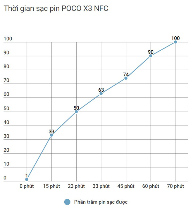 Đánh giá POCO X3 NFC: Món mì cay hấp dẫn nhưng không phải ai cũng thích ăn - Ảnh 10.