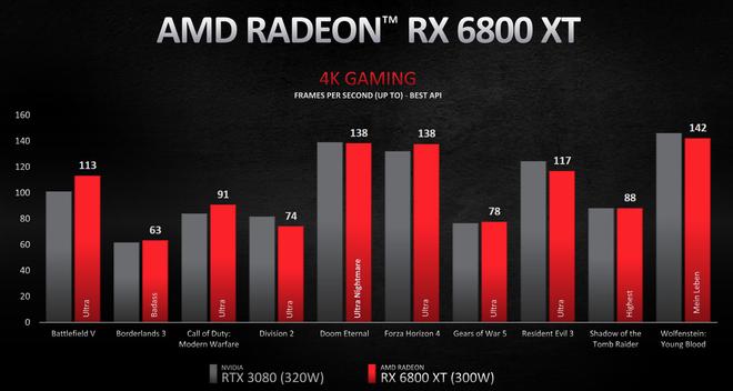 AMD Radeon RX 6000 chính thức lộ diện: Hiệu năng vượt mặt RTX 3000, giá rẻ bất ngờ, hỗ trợ cả Ray Tracing - Ảnh 2.