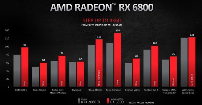 AMD Radeon RX 6000 chính thức lộ diện: Hiệu năng vượt mặt RTX 3000, giá rẻ bất ngờ, hỗ trợ cả Ray Tracing - Ảnh 3.