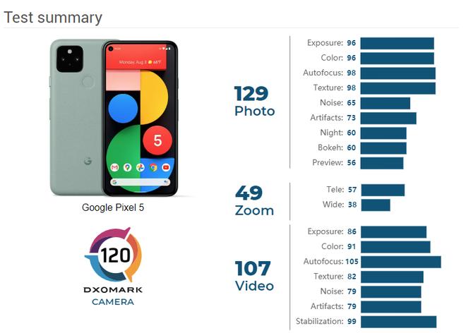 Google Pixel 5 gây thất vọng trong bài đánh giá camera của DxOMark: Nằm ngoài top 10, zoom thua cả Pixel 4 - Ảnh 2.
