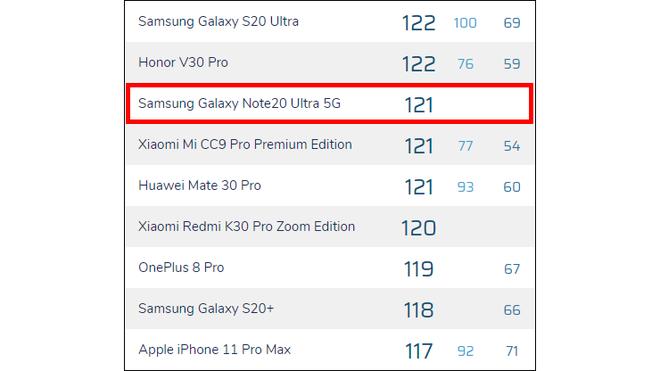 Điểm DxOMark của Galaxy Note 20 Ultra gây thất vọng, xếp sau nhiều smartphone cao cấp - Ảnh 2.