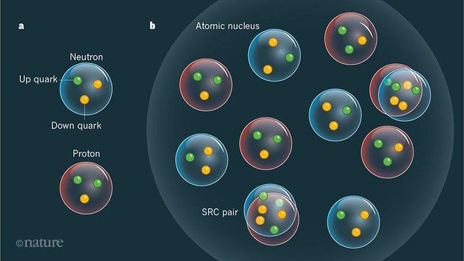 Các nhà vật lý phát hiện ra nguồn năng lượng mới còn mạnh mẽ hơn cả bom hạt nhân - Ảnh 2.