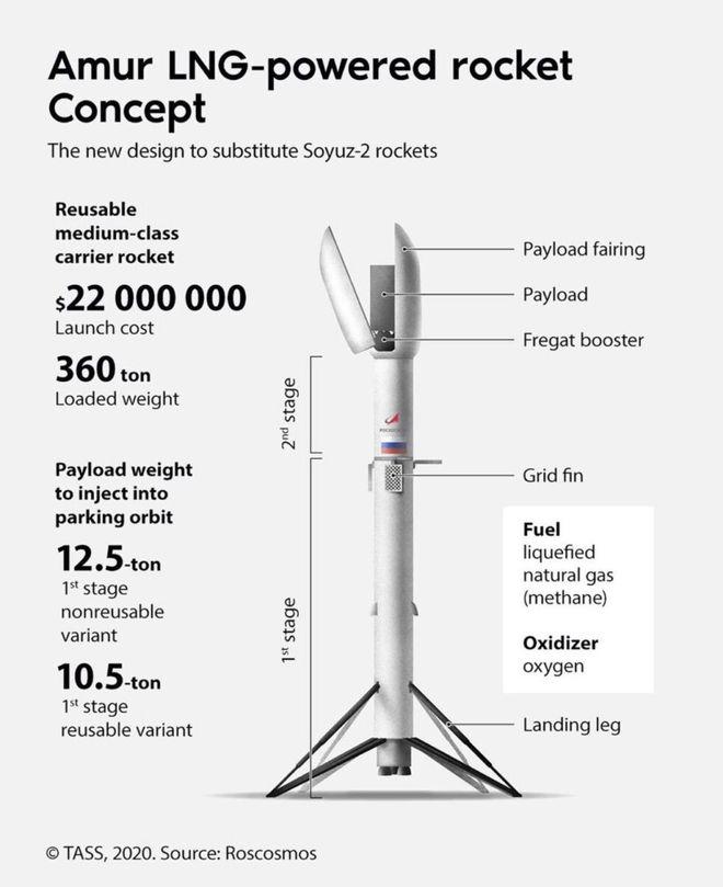 Cơ quan hàng không Vũ trụ Nga công bố tên lửa Amur, trông y hệt Falcon 9 của SpaceX - Ảnh 2.