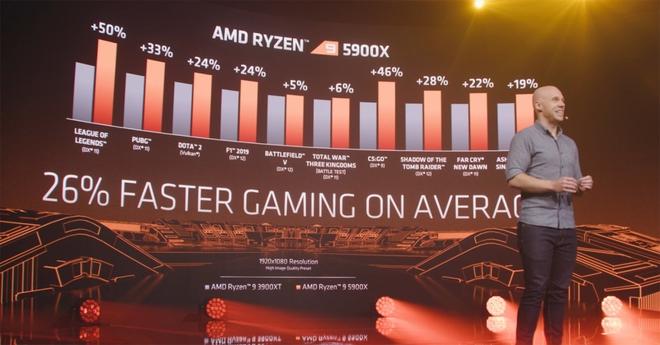 AMD chính thức hé lộ Ryzen 5000 Series: Hiệu năng cực mạnh, đả bại CPU chơi game tốt nhất thế giới của Intel - Ảnh 3.