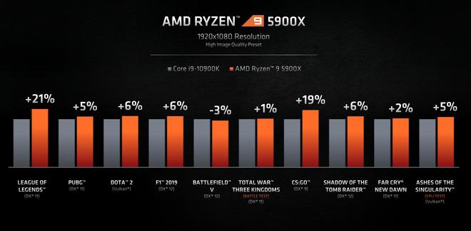 AMD chính thức hé lộ Ryzen 5000 Series: Hiệu năng cực mạnh, đả bại CPU chơi game tốt nhất thế giới của Intel - Ảnh 4.