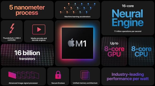 Những chiếc máy tính Mac chạy chip M1 mới của Apple đều có chung một nhược điểm lớn - Ảnh 2.