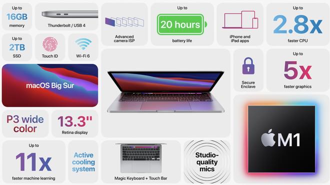 Apple giới thiệu chip M1: CPU ARM mang tới thời lượng pin lâu nhất từ trước đến nay cho máy Mac - Ảnh 2.