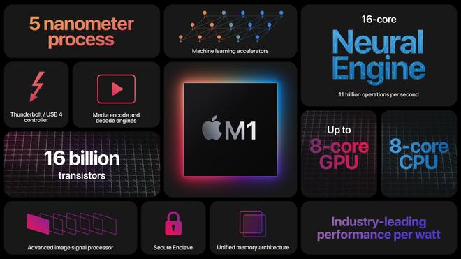 Apple giới thiệu chip M1: CPU ARM mang tới thời lượng pin lâu nhất từ trước đến nay cho máy Mac - Ảnh 1.